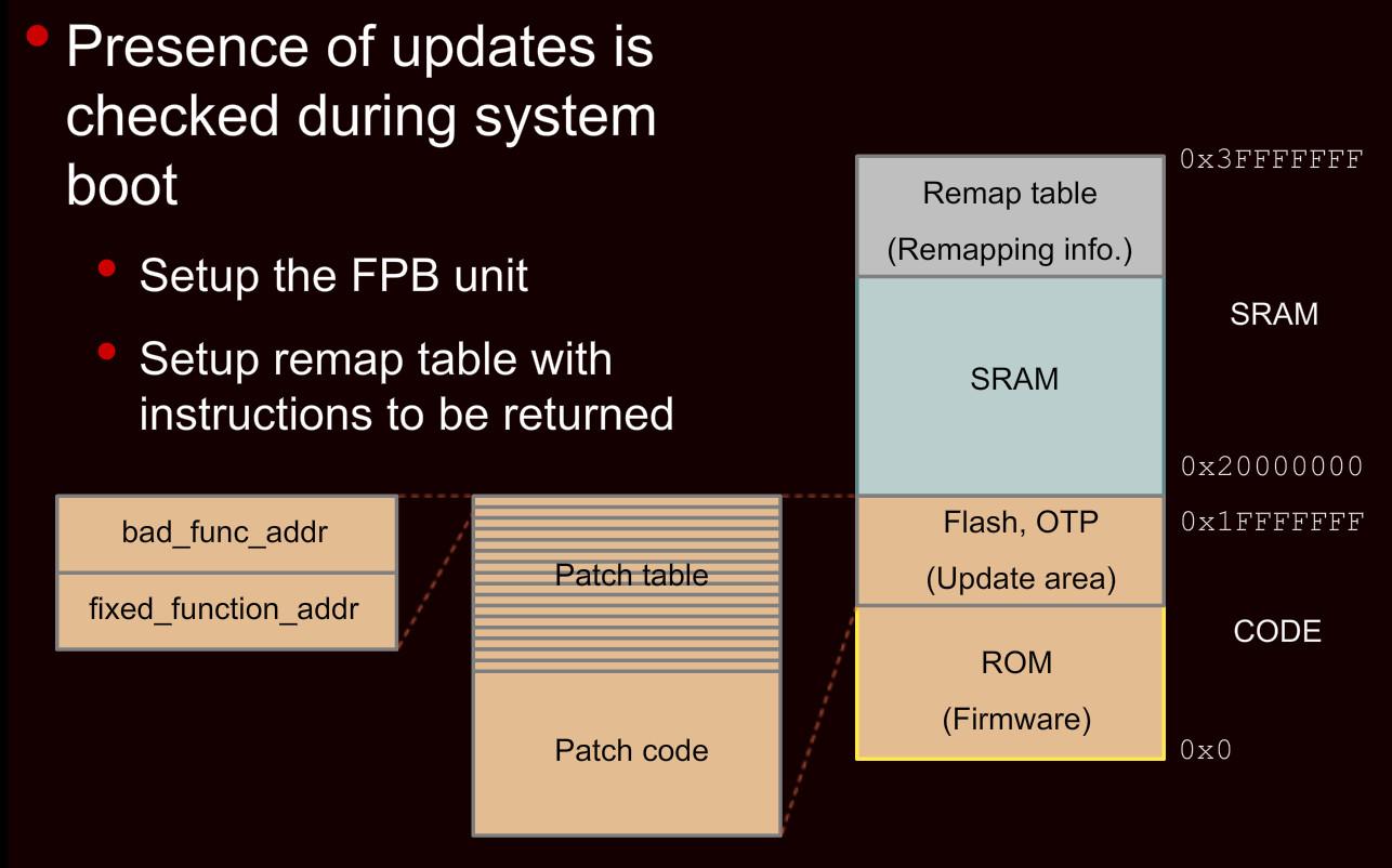 LPC18xx LPC43xx LPC4370 Bootrom USB DFU FPB - Flash Patch