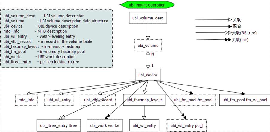 Linux UBI子系统设计初探