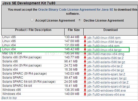 OpenJDK与JDK的区别及Ubuntu下的安装方法