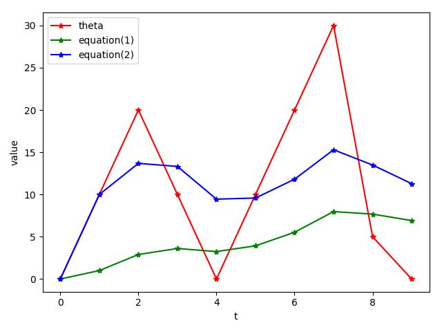 理解滑动平均(exponential moving average)