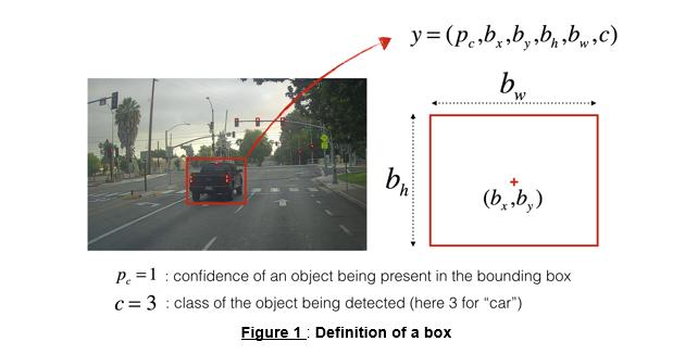 DeepLearning ai-Week3-Autonomous driving-Car detection